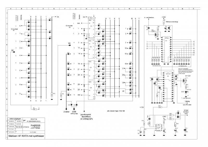 Schema synthesizer matrix